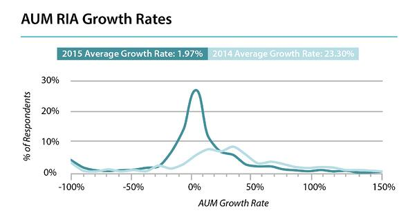 2015 RIA industry asset under management (AUM) growth rate