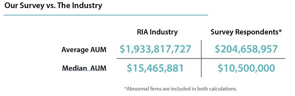 2015 RIA industry average and median assets under management (AUM)