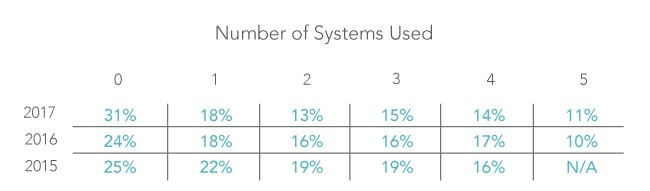 Number of technology systems that RIA firms adopt