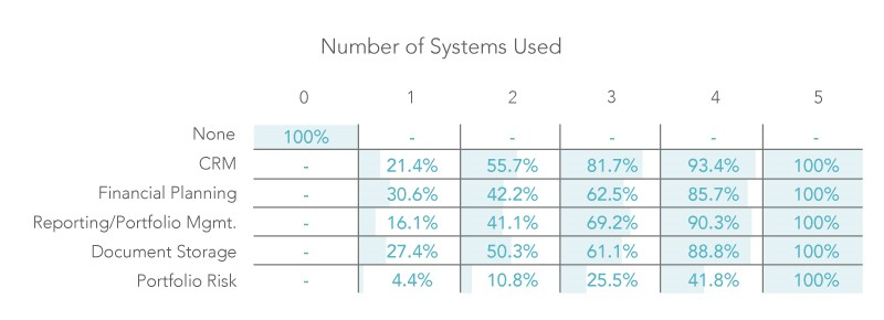 which technology systems do RIA firms buy first