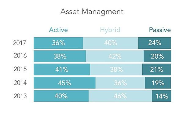 More RIA firms are using passive indexing portfolio management