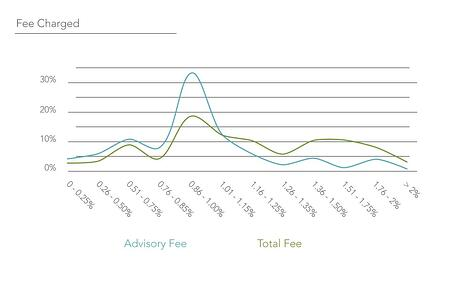 Range of fees charged by financial advisors