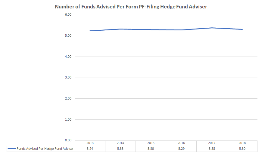 The number of funds managed by each hedge fund registered with the SEC