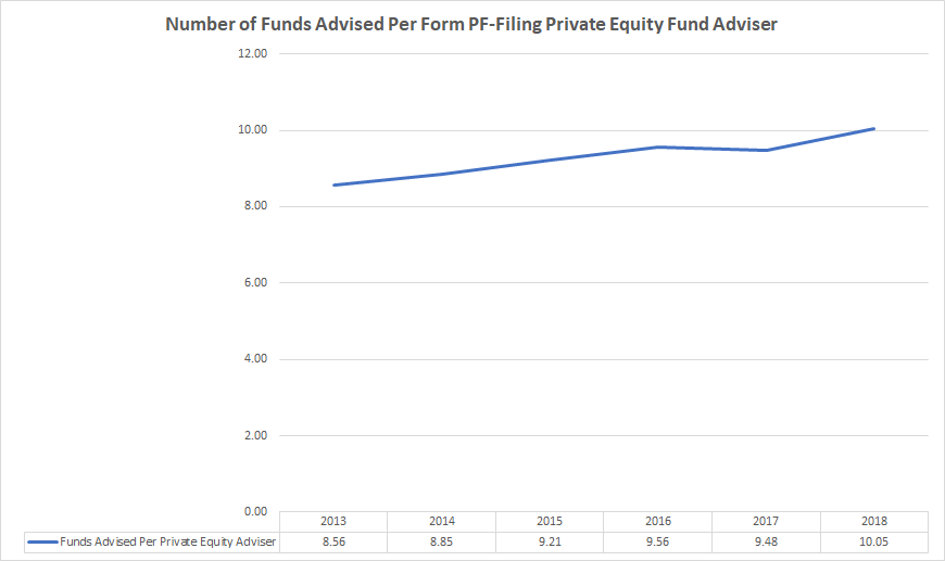 Private equity firms are managing more funds on average