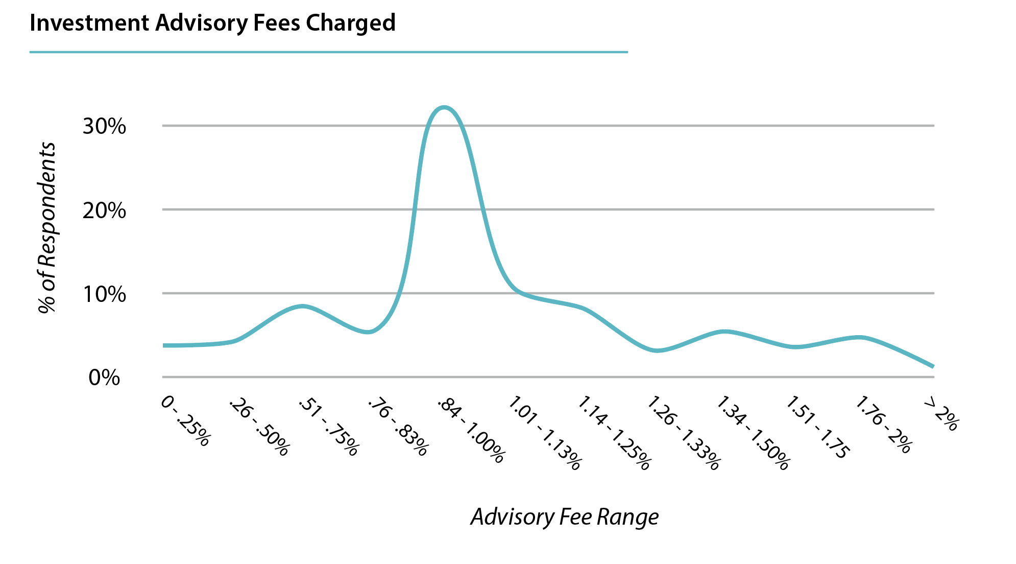 Average asset under management advisory fees charged by RIA firms
