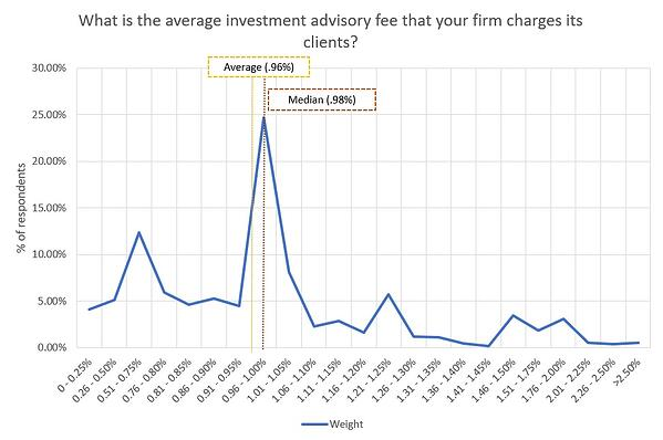 survey of average RIA advisory fees charged
