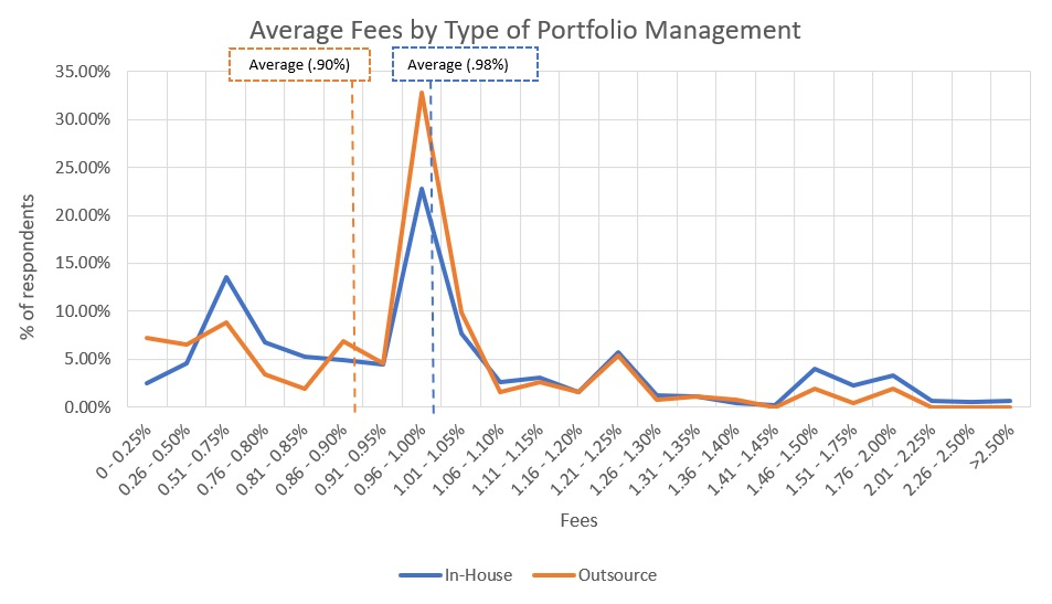 Average_RIA_Advisory_Fees_Charged_Portfolio_Management_Type-2