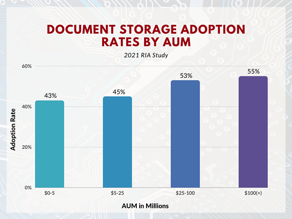 Copy of CRM Adoption rate