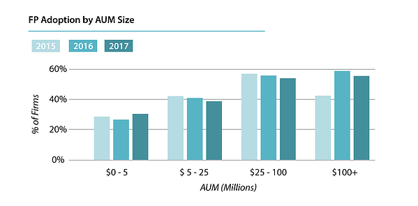 Financial planning software adoption at RIA firms by AUM size_2