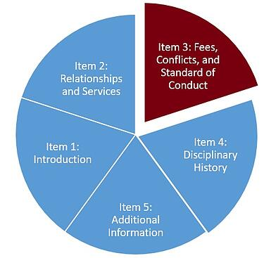 Form CRS Graphic of Required Items for investment advisers