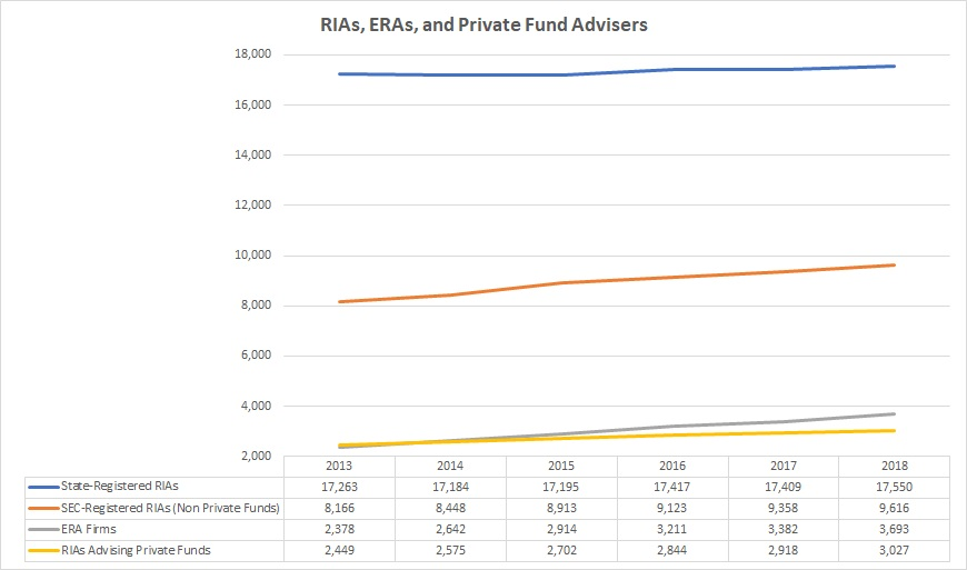 Total number of private funds compared to RIA firms