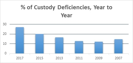 Top RIA custody compliance issues from 2007 to 2017 for state-registered firms