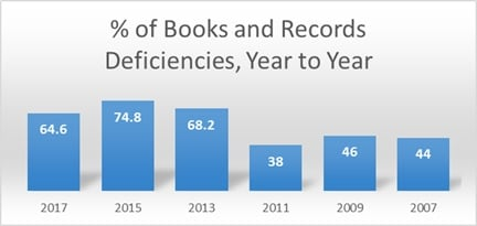top ria books and records compliance deficiencies