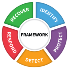 NIST cybersecurity framework for RIA firms