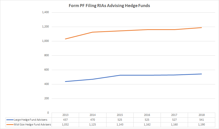 Number of hedge fund advisers registered as RIAs with the SEC
