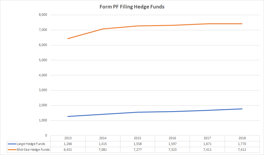 Number of mid size and large hedge funds registered with SEC