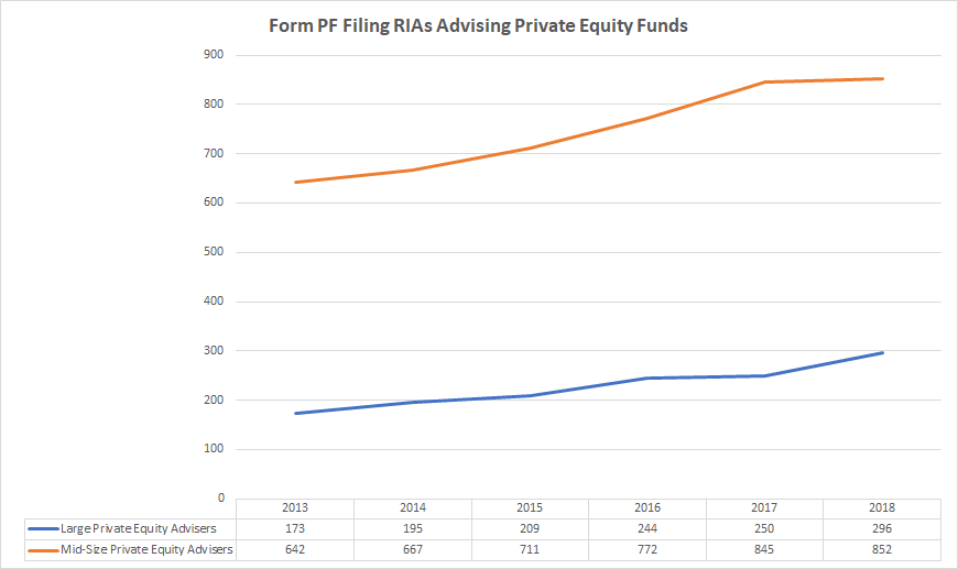 Growth in the number of private equity fund advisers data