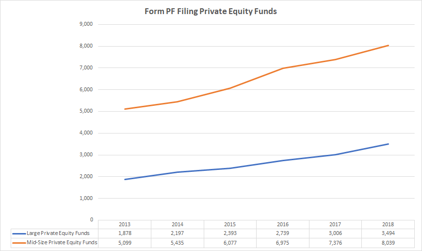 Growth of Form PF filing private equity funds data