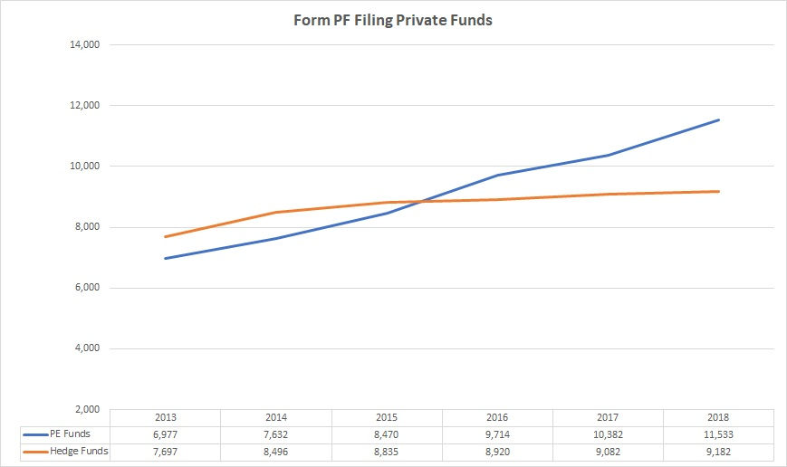 Total number of private equity funds and hedge funds