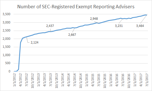 Number of SEC-registered Exempt Reporting Advisers from 2012 to 2017