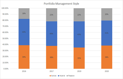RIA firms using active or passive investment management