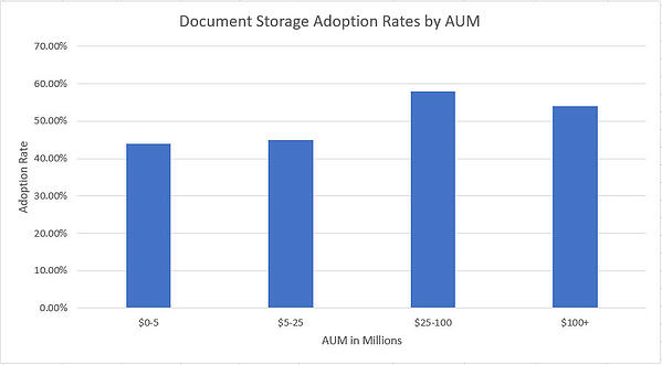 RIA Adoption of Document Storage Software based on size of firm