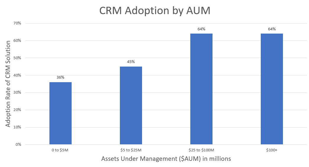 RIA CRM Adoption based on AUM size of firm
