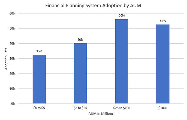 RIA adoption of Financial Planning Software by AUM Range