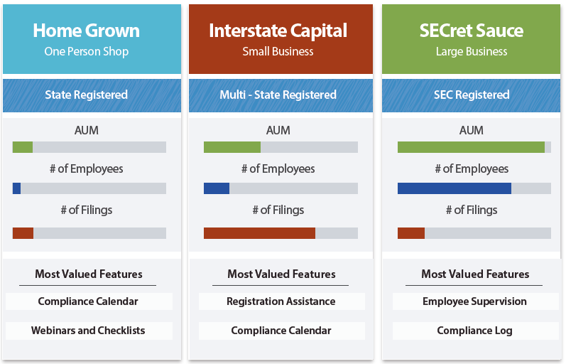 RIA compliance software for state and SEC registered investment advisers