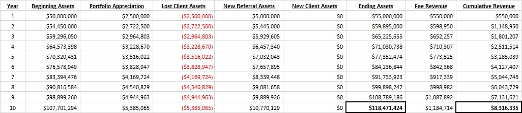 RIA Firm Increasing Client Referrals