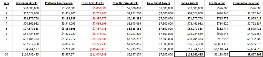 RIA AUM Growth by Adding New Clients