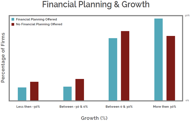 AUM growth rates of RIA firms providing financial planning services