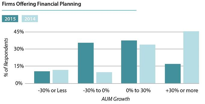 AUM Growth Rates for RIA Firms that offer Financial Planning Services