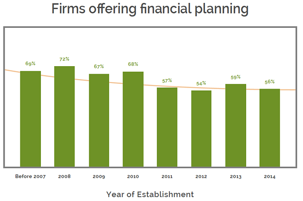 Percentage of RIA firms offering financial planning based on what year established