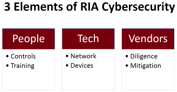 RIA information security people and technology risks