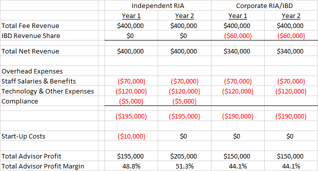 The Compelling Advisor Economics of the Independent RIA Model