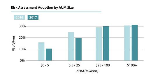 RIA risk tolerance software adoption by AUM Size