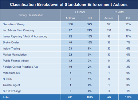 number of SEC enforcement actions against RIA firms
