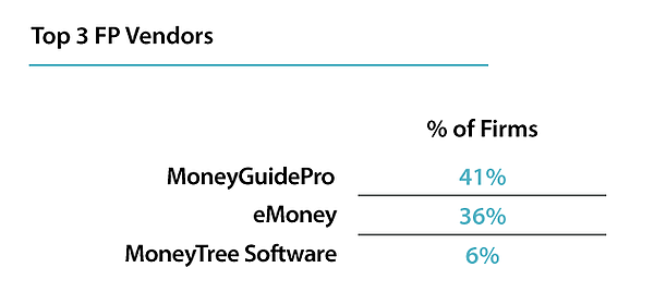 Top financial planning software vendors for RIA firms