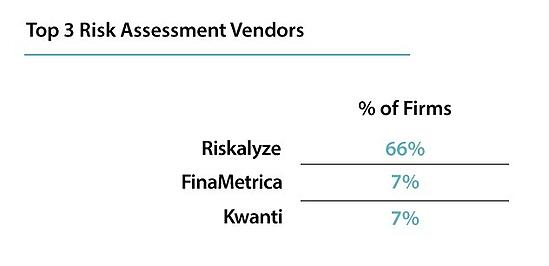 top 3 RIA risk tolerance software vendors: Riskalyze, Finametrica, and Kwanti