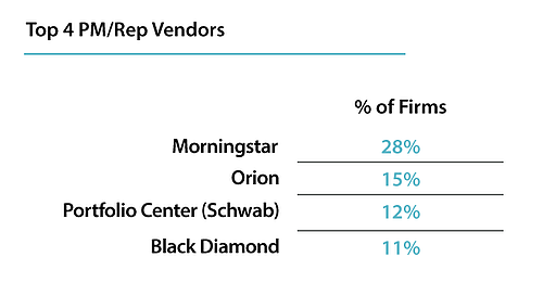 Orion vs. Morningstar Office vs. Black Diamond
