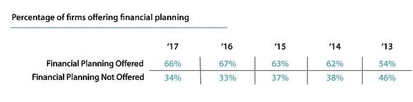 percentage of RIA firms that offer financial planning services surveyed