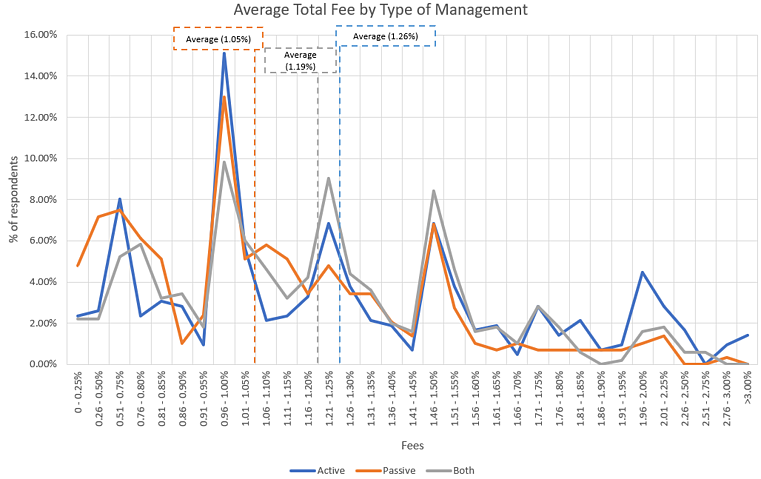 2019 total fees charged by RIA to clients based on active or passive portfolio management style