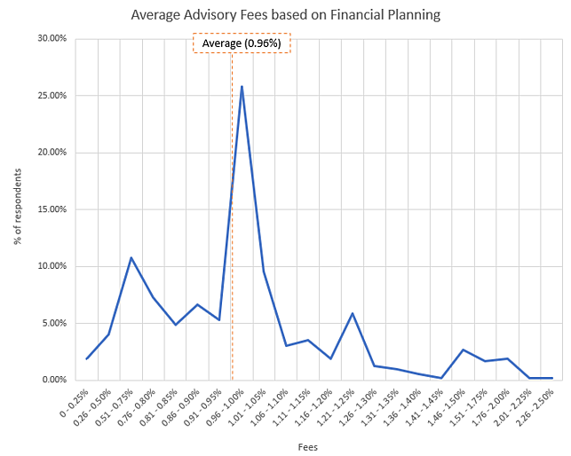 Average advisory fee charged by RIA firms that offer financial planning services is 0.96%