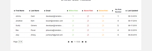 RIA in a Box Client Suitability Tool Risk Number Breakdown