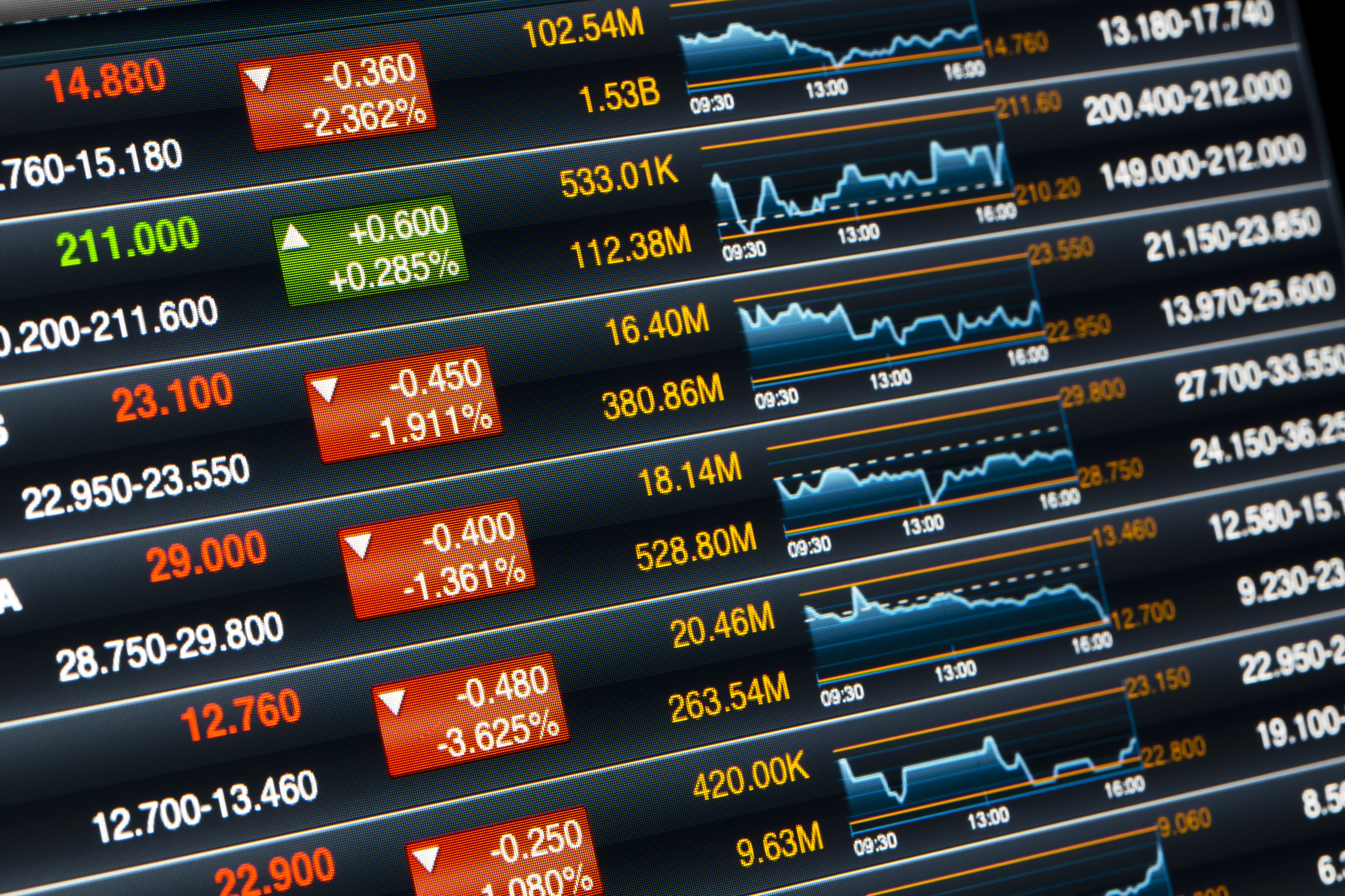 RIA personal securities trading rule