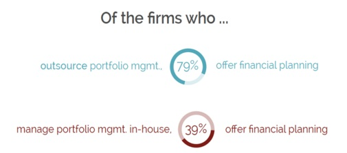 RIA firms that outsource investment management are more likely to offer financial planning