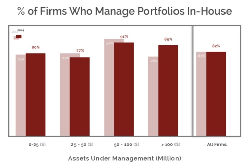 Percentage of RIA Firms that Outsource Portfolio Management
