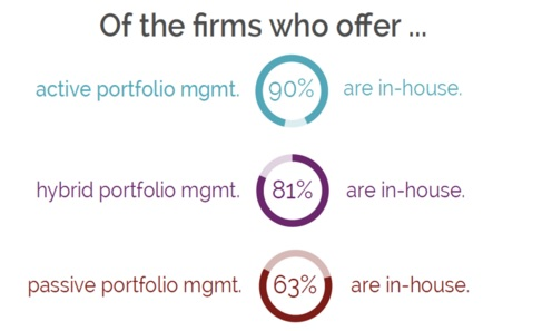 37% of RIA firms that use passive investment management outsource portfolio management