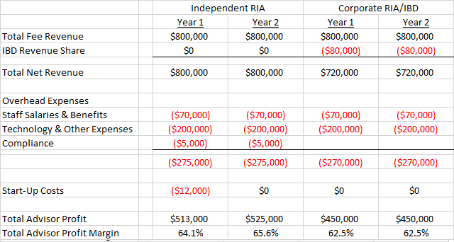 Independent Broker Dealer Payout Compared To Ria For 80 Million In Fee Ets